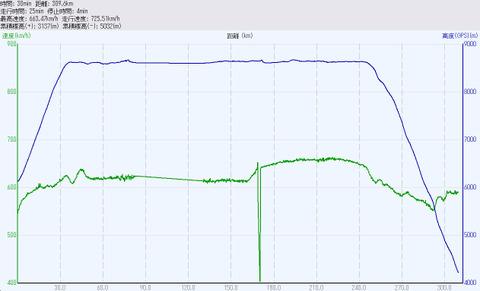 JAL137便の速度・高度