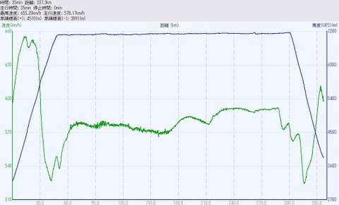 JAL137便の高度・速度