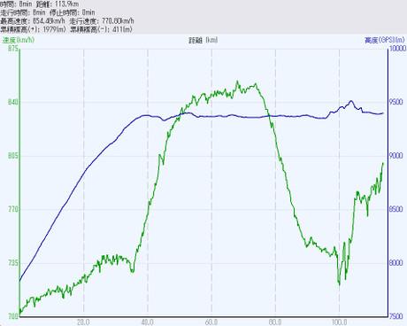 飛行機の高度と速度(一部の記録のみ)20120913ITM-HND
